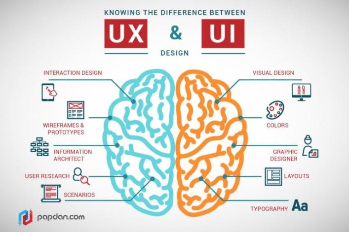 Thiết kế website chuẩn UX.
